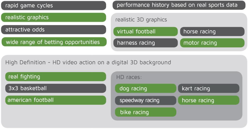 Virtual Sports Betting Software